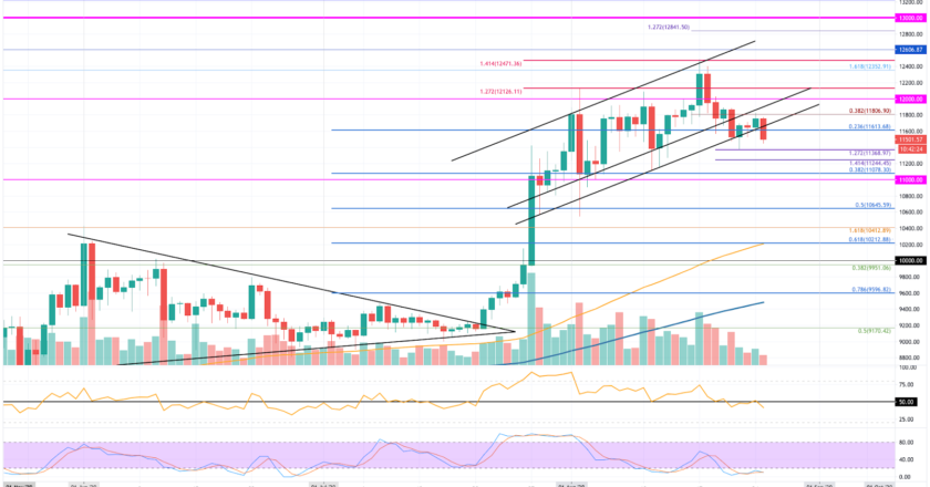 Bitcoin, Ethereum & Ripple Price Analysis;  Bearish Momentum Creeps Into Top 3 Ranked Coins – Is The Entire Market Declining Now?
